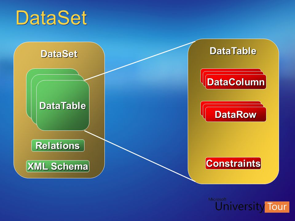 DataSet DataTable DataSet DataColumn DataTable DataRow Relations