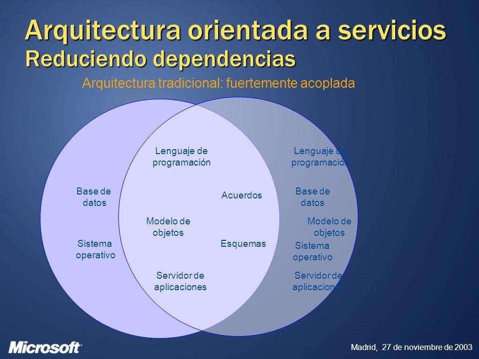 Arquitectura orientada a servicios Reduciendo dependencias