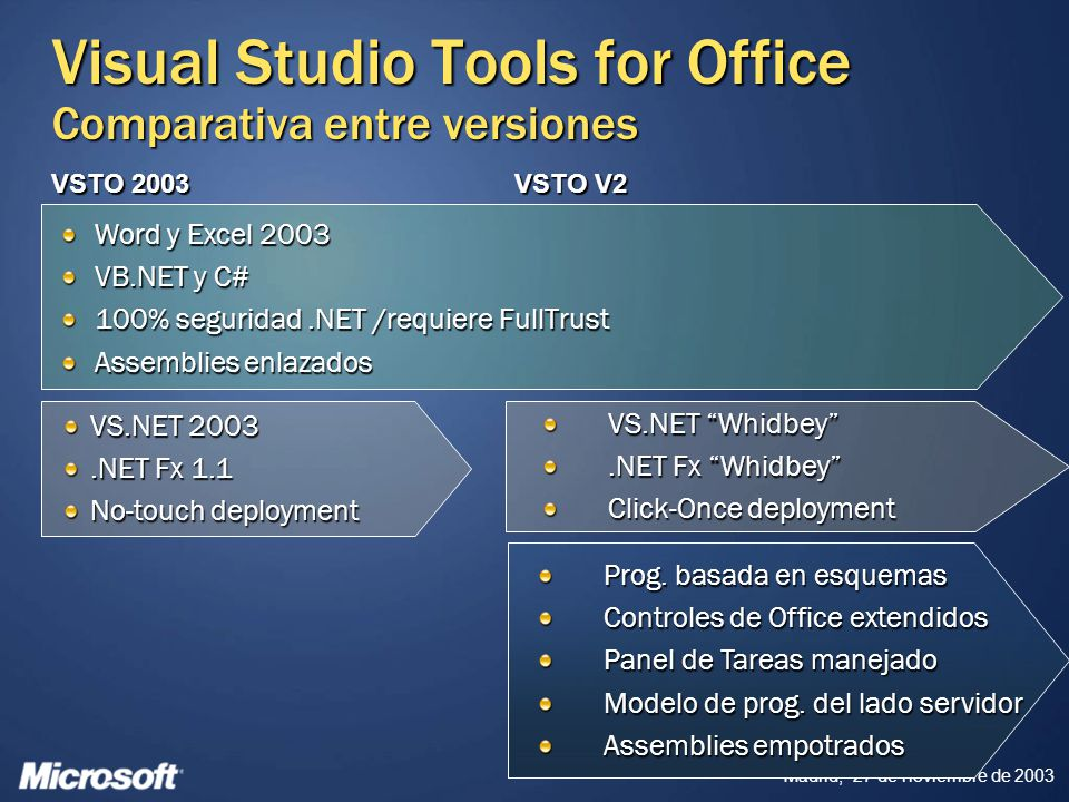 Visual Studio Tools for Office Comparativa entre versiones