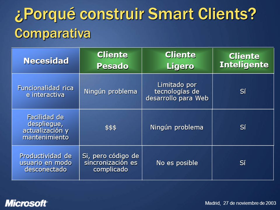 ¿Porqué construir Smart Clients Comparativa