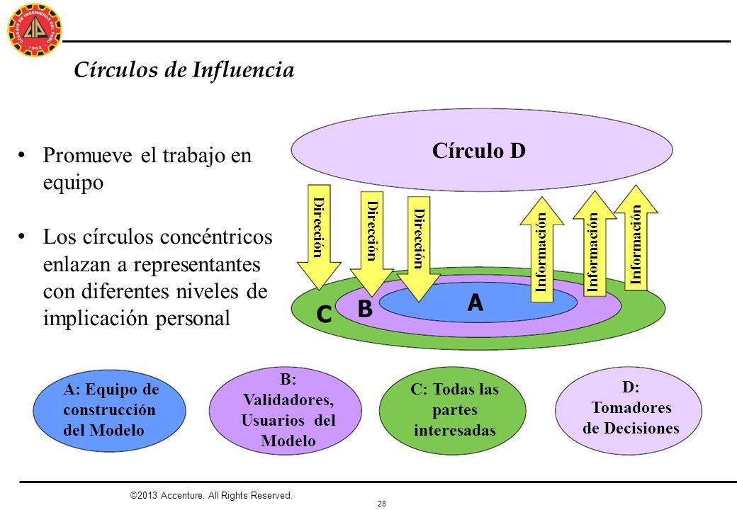 Círculos de Influencia