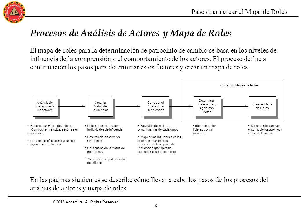 Procesos de Análisis de Actores y Mapa de Roles
