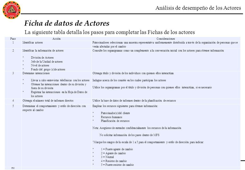 Ficha de datos de Actores