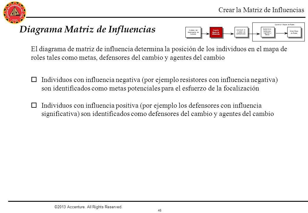 Diagrama Matriz de Influencias