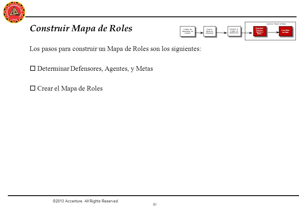 Construir Mapa de Roles