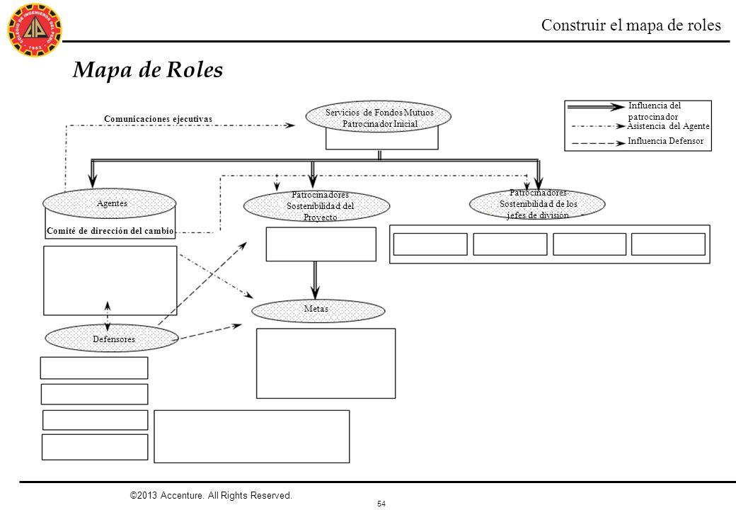 Mapa de Roles Construir el mapa de roles Influencia del patrocinador
