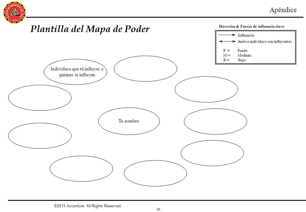 Plantilla del Mapa de Poder