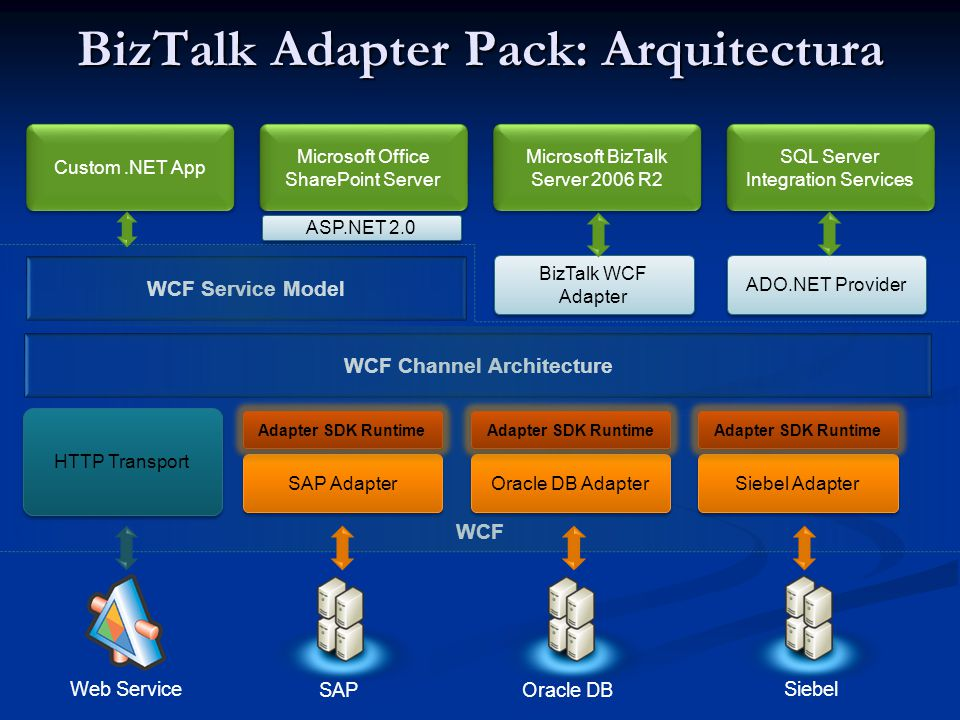 BizTalk Adapter Pack: Arquitectura