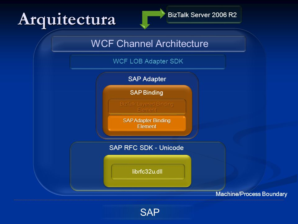Arquitectura WCF Channel Architecture SAP BizTalk Server 2006 R2