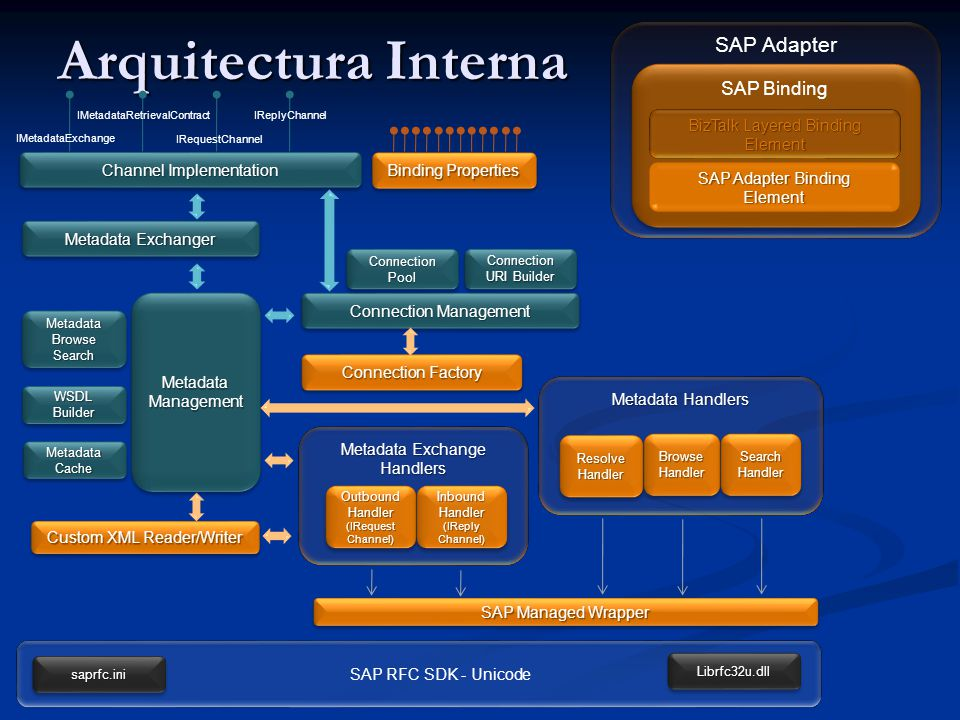 Arquitectura Interna SAP Adapter SAP Binding