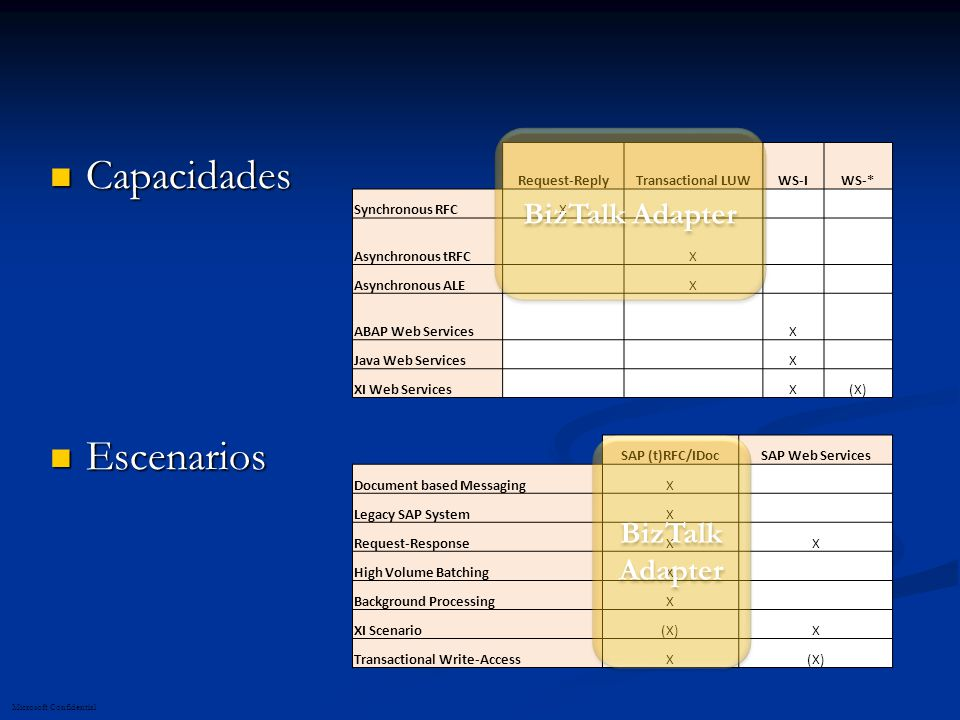 Capacidades Escenarios BizTalk Adapter BizTalk Adapter Request-Reply