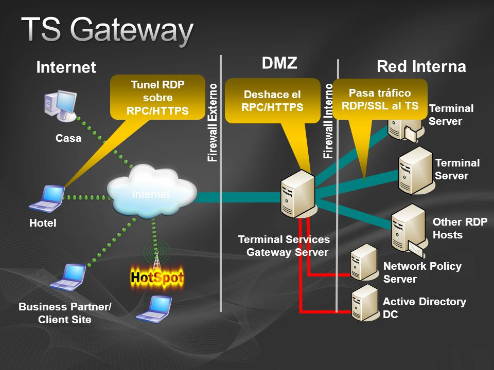 TS Gateway DMZ Internet Red Interna Firewall Externo Firewall Interno