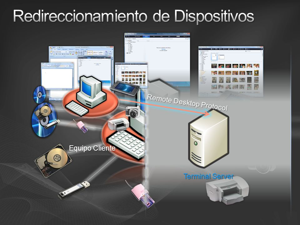 Redireccionamiento de Dispositivos
