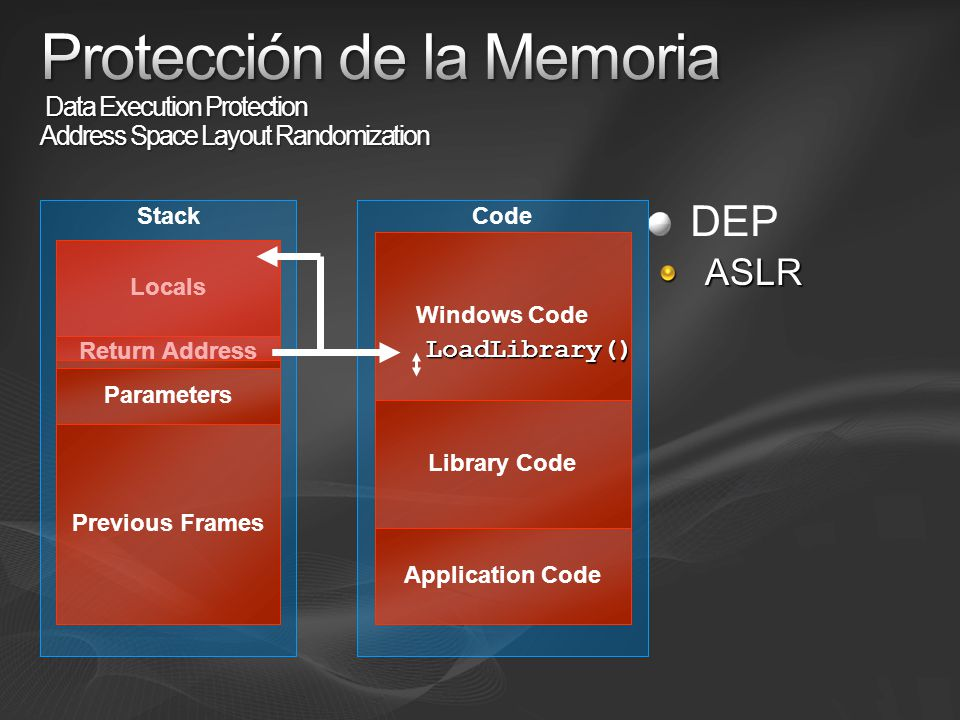 Protección de la Memoria Data Execution Protection Address Space Layout Randomization