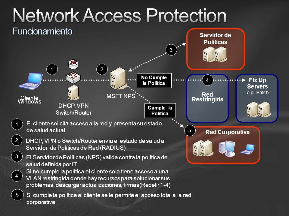 Network Access Protection Funcionamiento