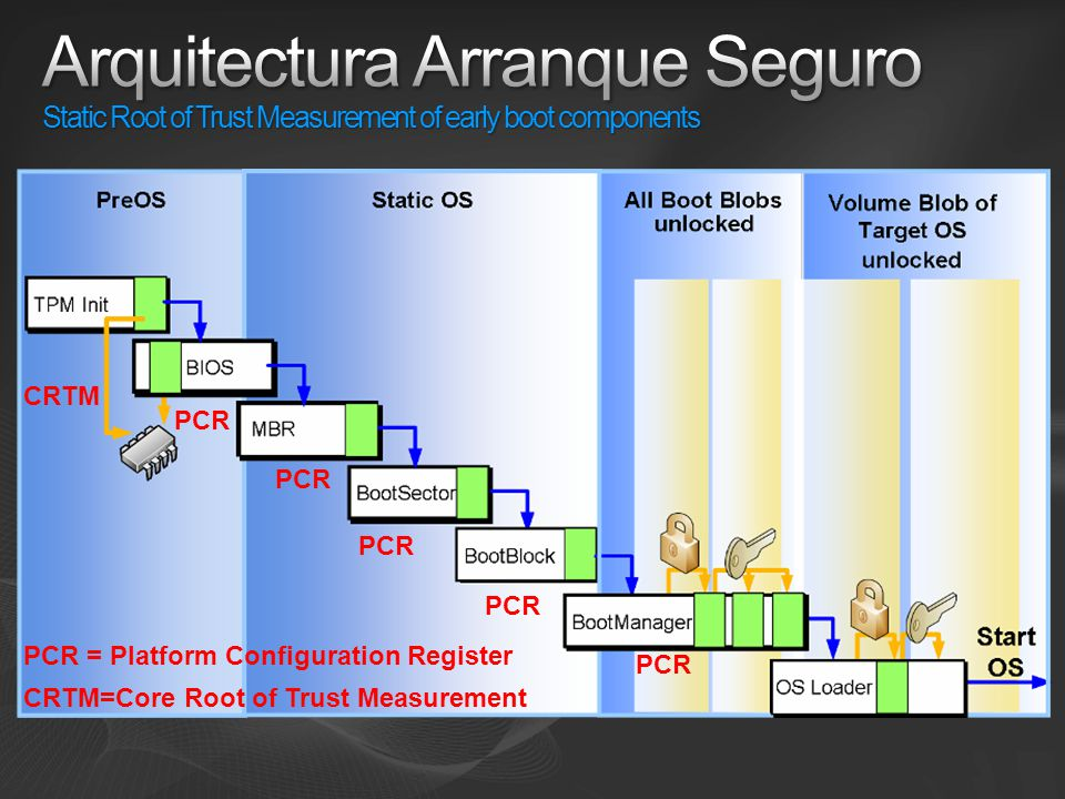 Arquitectura Arranque Seguro Static Root of Trust Measurement of early boot components
