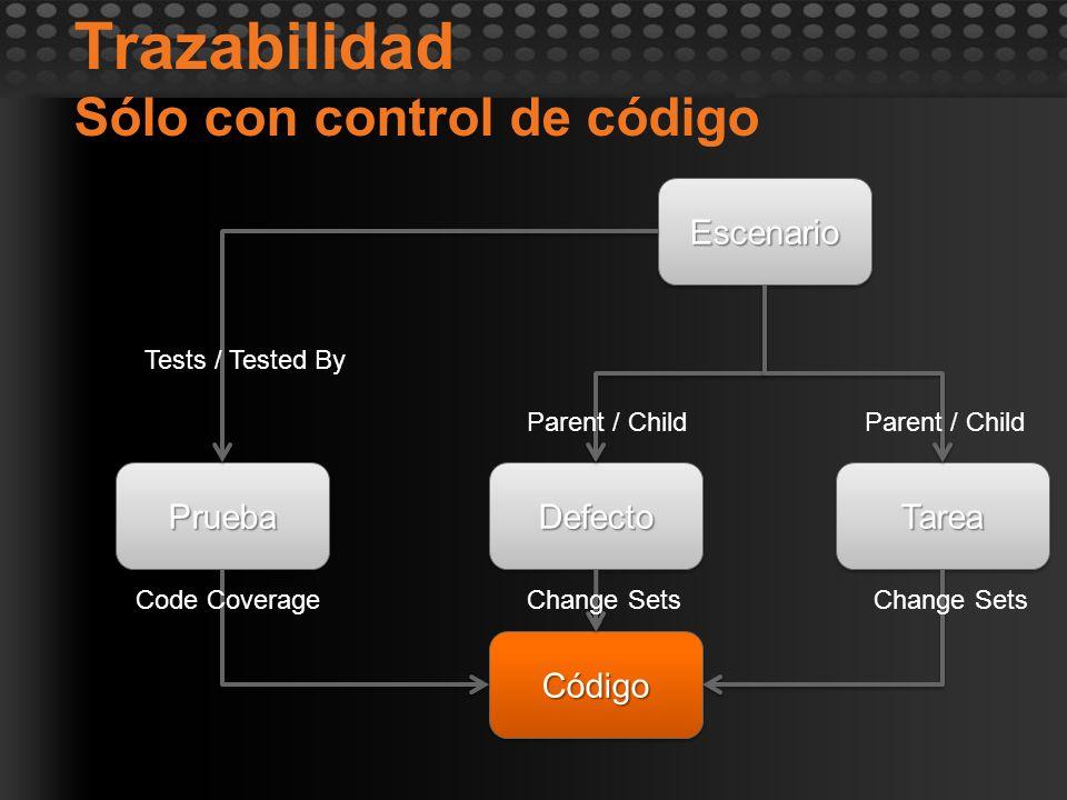 Trazabilidad Sólo con control de código