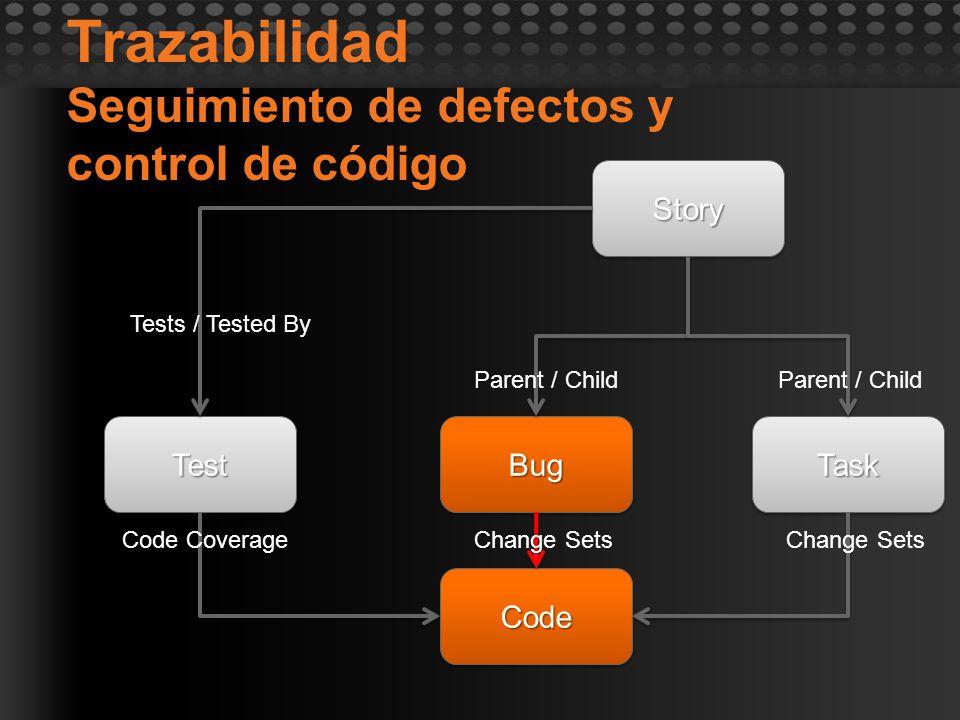 Trazabilidad Seguimiento de defectos y control de código