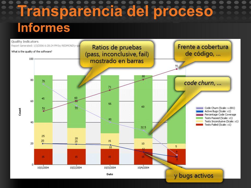 Transparencia del proceso Informes