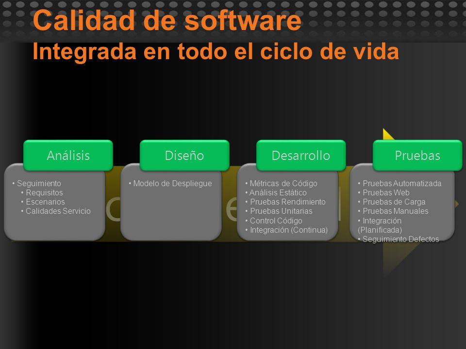 Calidad de software Integrada en todo el ciclo de vida