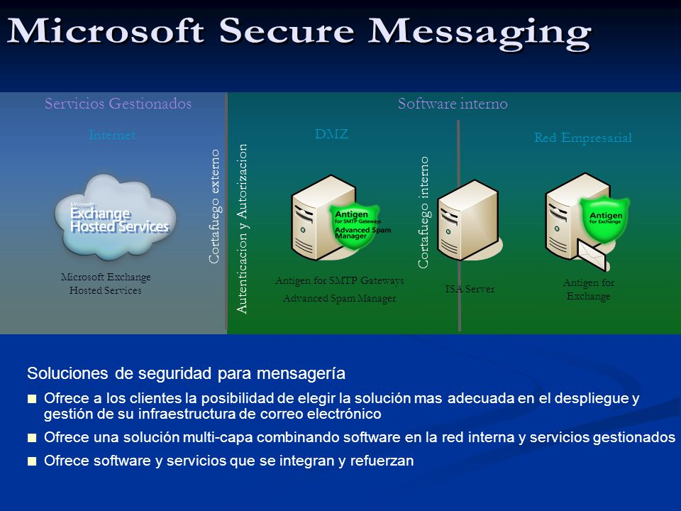 Microsoft Secure Messaging