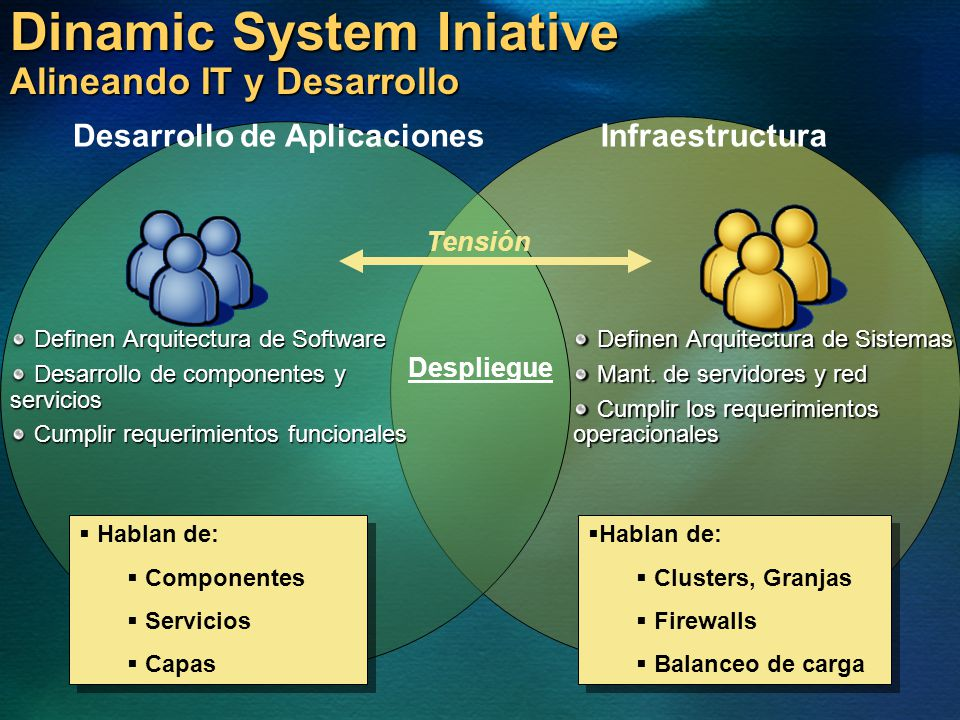 Dinamic System Iniative Alineando IT y Desarrollo