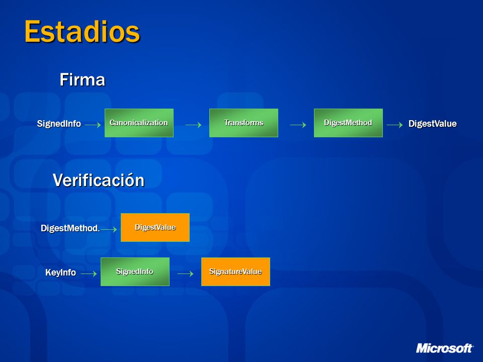 Estadios Firma Verificación SignedInfo DigestValue DigestMethod.