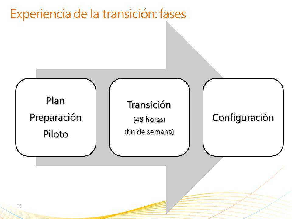 Experiencia de la transición: fases