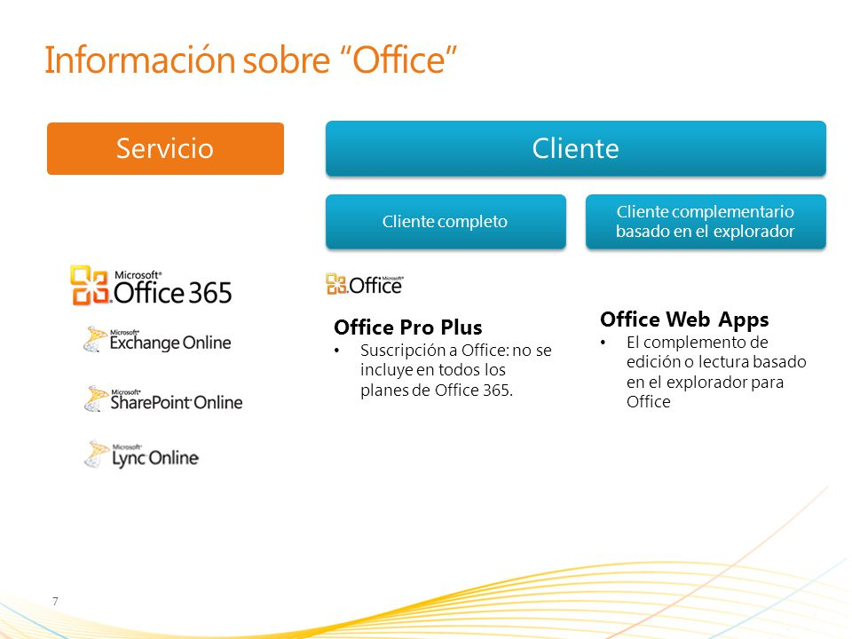 Información sobre Office