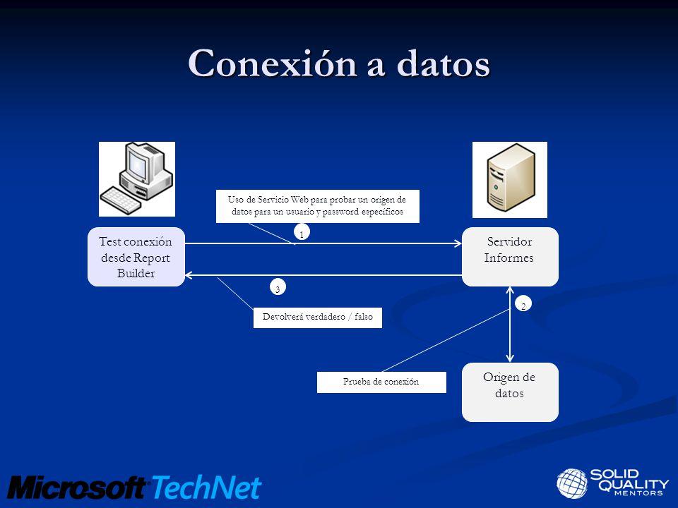 Conexión a datos Test conexión desde Report Builder Servidor Informes