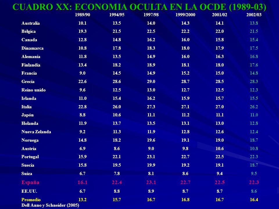 CUADRO XX: ECONOMIA OCULTA EN LA OCDE (1989-03)