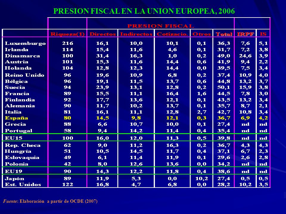 PRESION FISCAL EN LA UNION EUROPEA, 2006