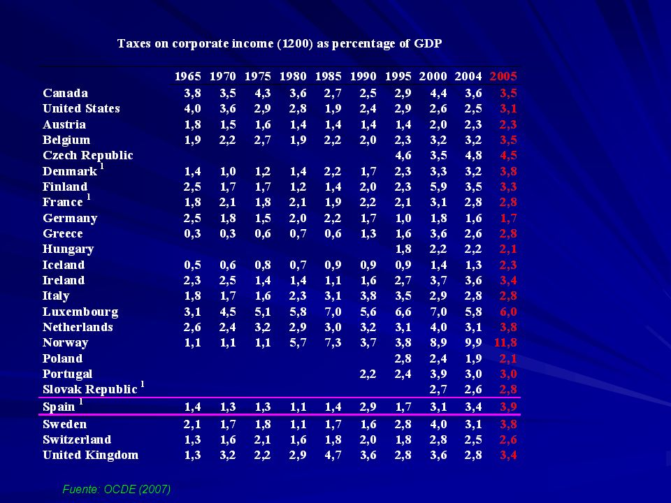 Fuente: OCDE (2007)