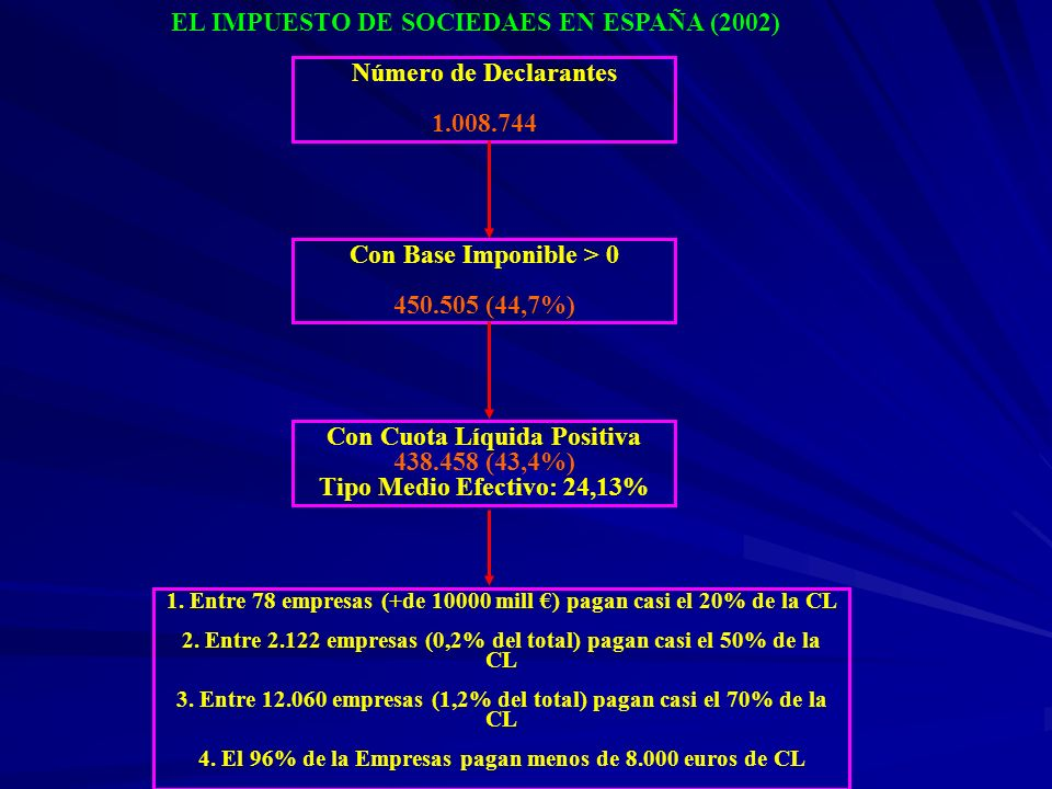 EL IMPUESTO DE SOCIEDAES EN ESPAÑA (2002)