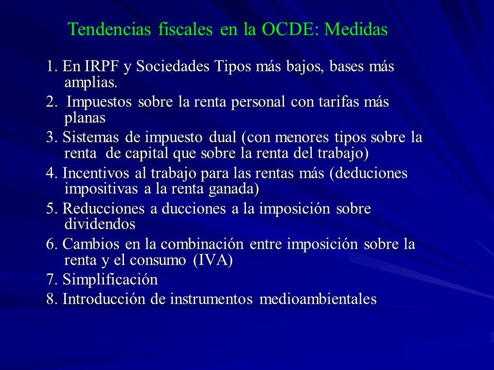 Tendencias fiscales en la OCDE: Medidas