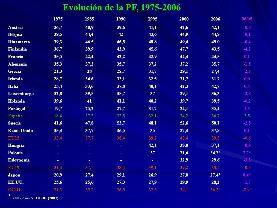 Evolución de la PF, 1975-2006 * 2005 Fuente: OCDE (2007) 1975 1985