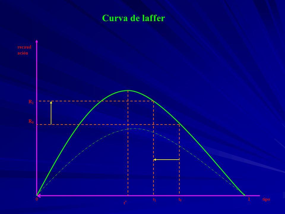 Curva de laffer t0 t1 R0 R1 1 tipo recaudación t*