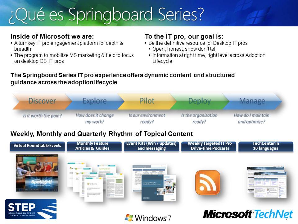 ¿Qué es Springboard Series