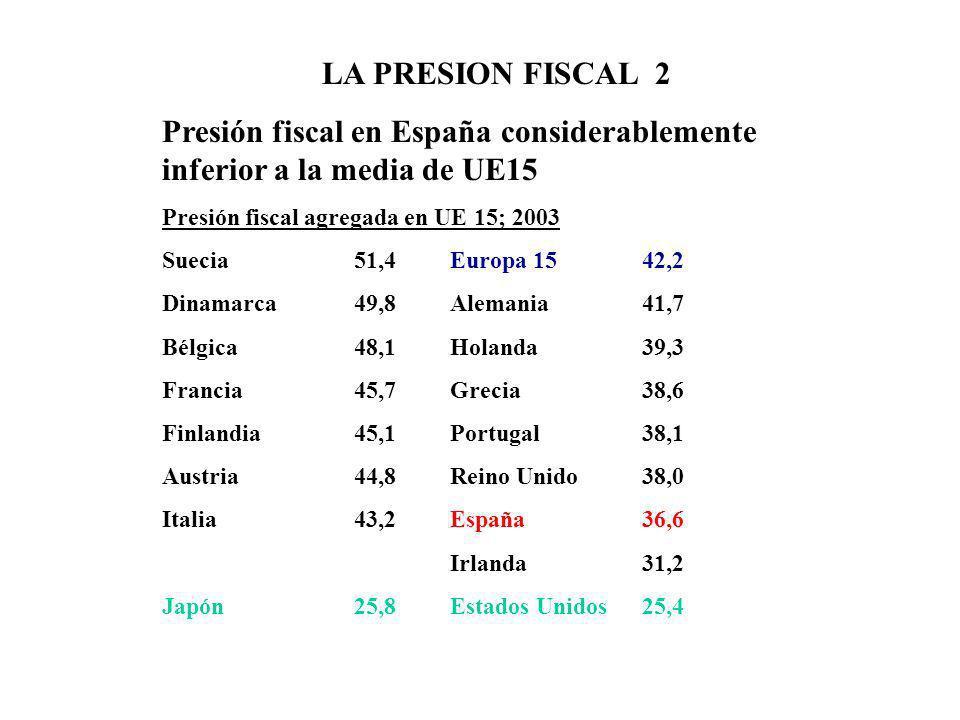 Presión fiscal en España considerablemente inferior a la media de UE15