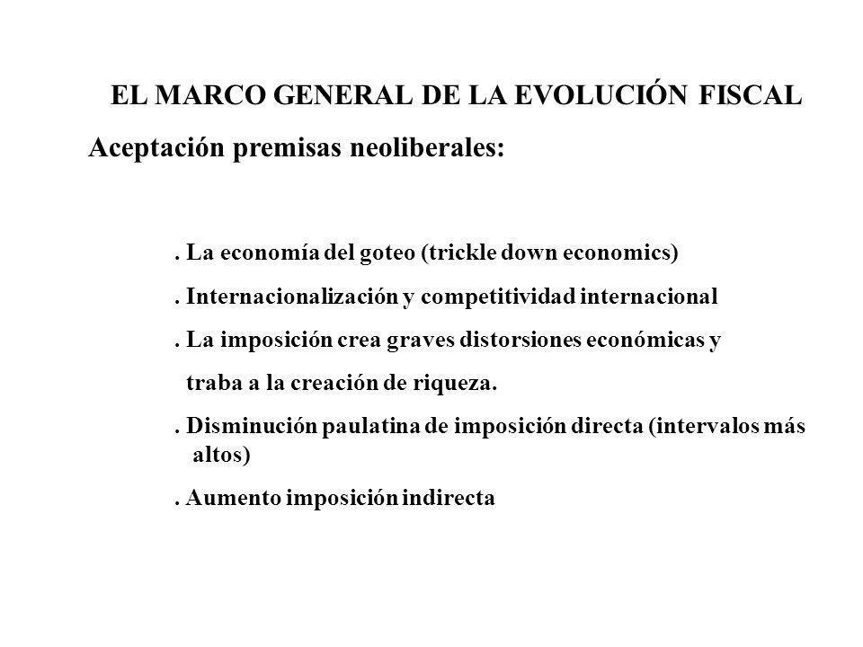 EL MARCO GENERAL DE LA EVOLUCIÓN FISCAL