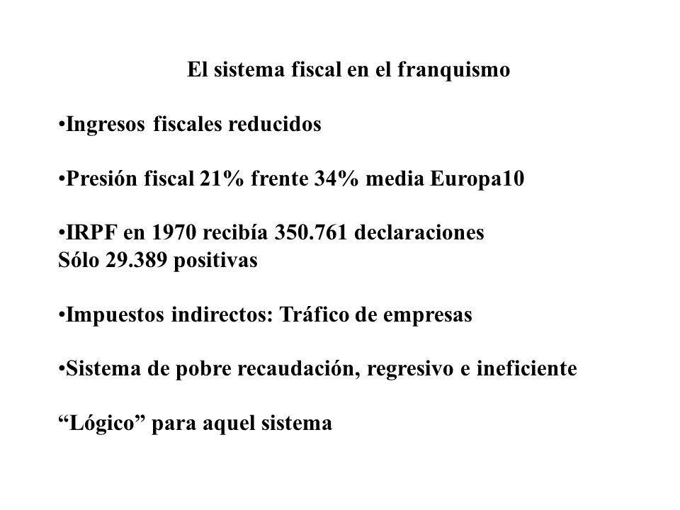 El sistema fiscal en el franquismo
