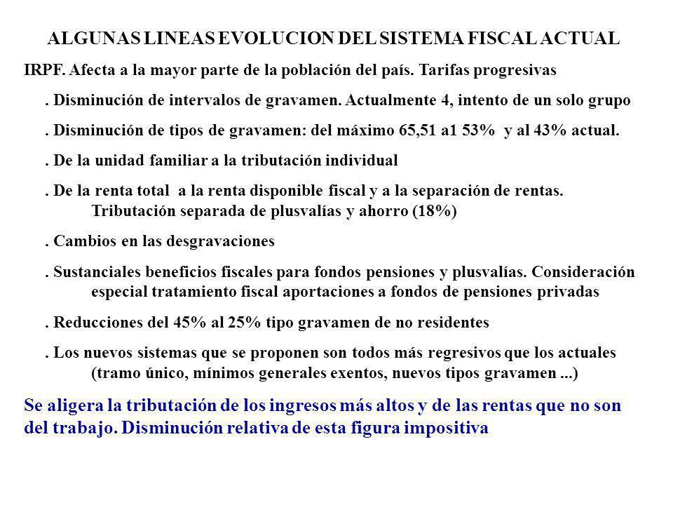 ALGUNAS LINEAS EVOLUCION DEL SISTEMA FISCAL ACTUAL