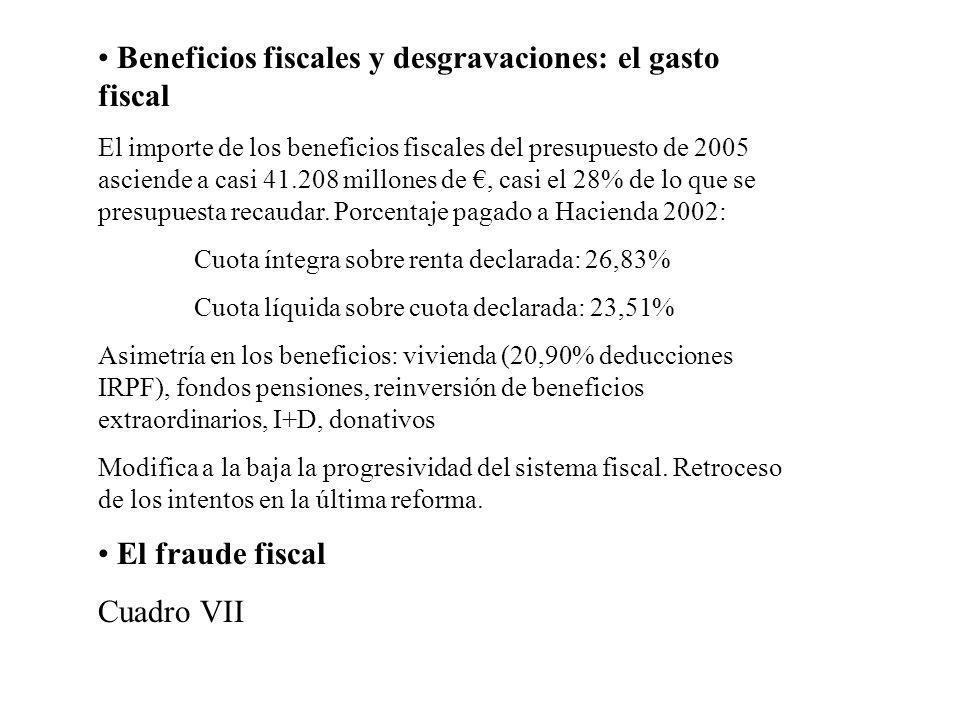 Beneficios fiscales y desgravaciones: el gasto fiscal