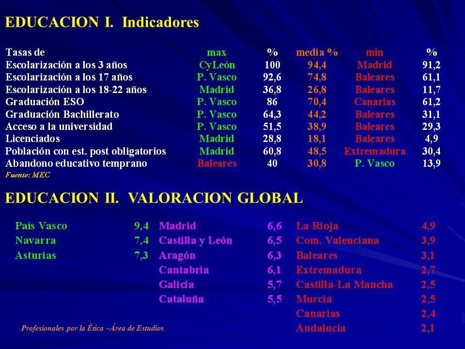EDUCACION I. Indicadores