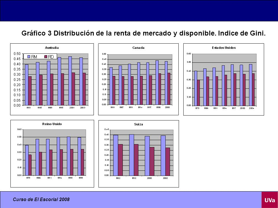 Gráfico 3 Distribución de la renta de mercado y disponible