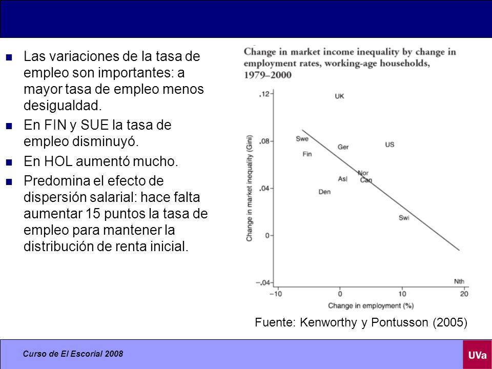 En FIN y SUE la tasa de empleo disminuyó. En HOL aumentó mucho.