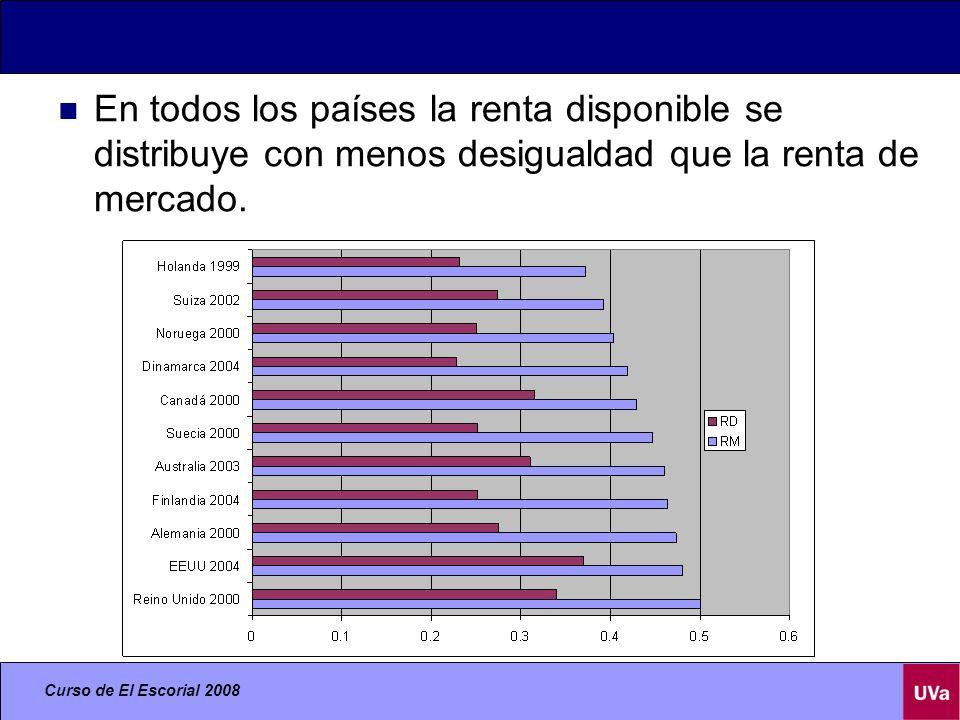 En todos los países la renta disponible se distribuye con menos desigualdad que la renta de mercado.