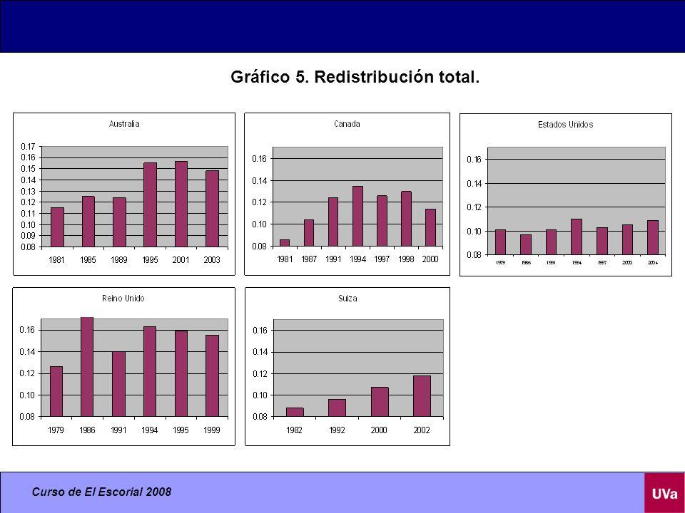Gráfico 5. Redistribución total.