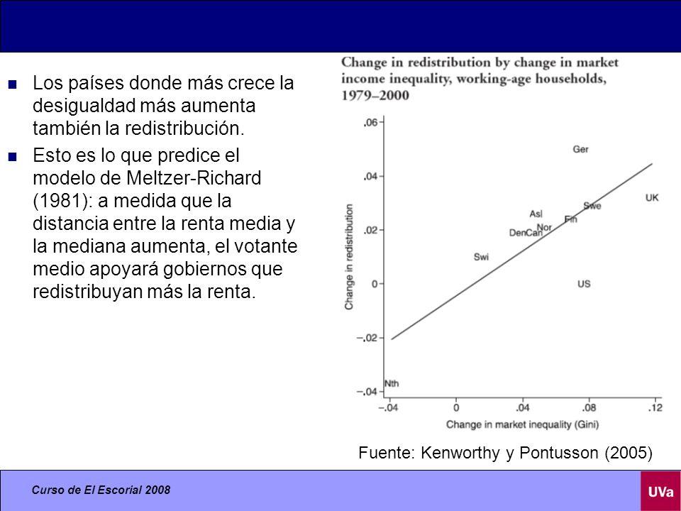 Los países donde más crece la desigualdad más aumenta también la redistribución.
