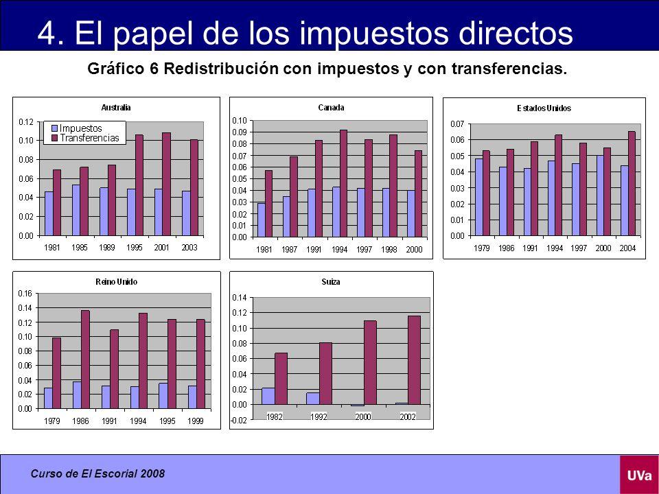 4. El papel de los impuestos directos